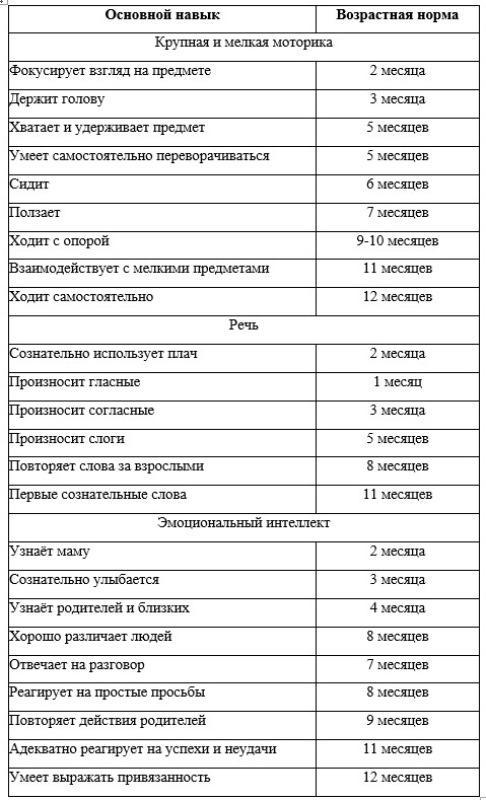 Таблица нервно-психического развития ребенка до года
